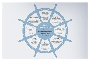 Registered Trademark of SOS